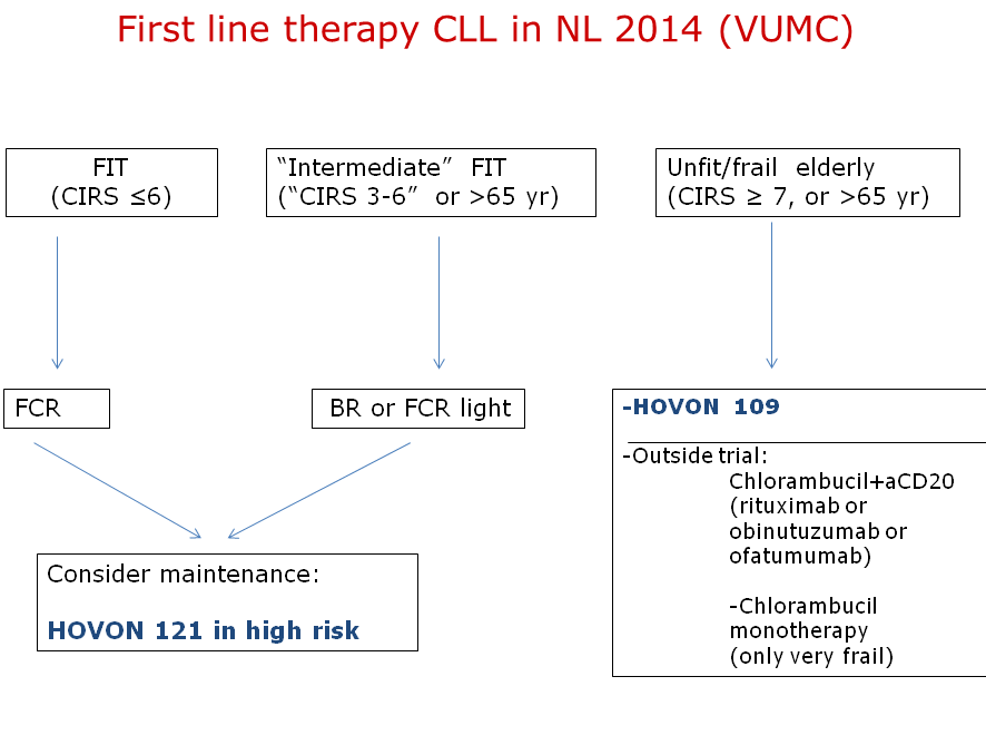 CLL-flow-sheet-1e-lijn-dec-2014