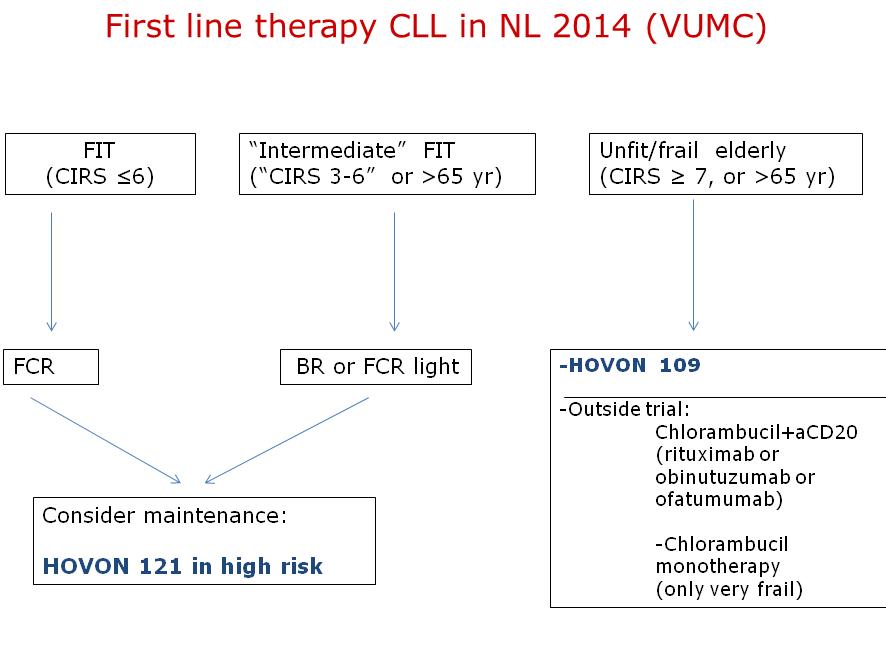 CLL-flow-sheet-1e-lijn-dec-2014